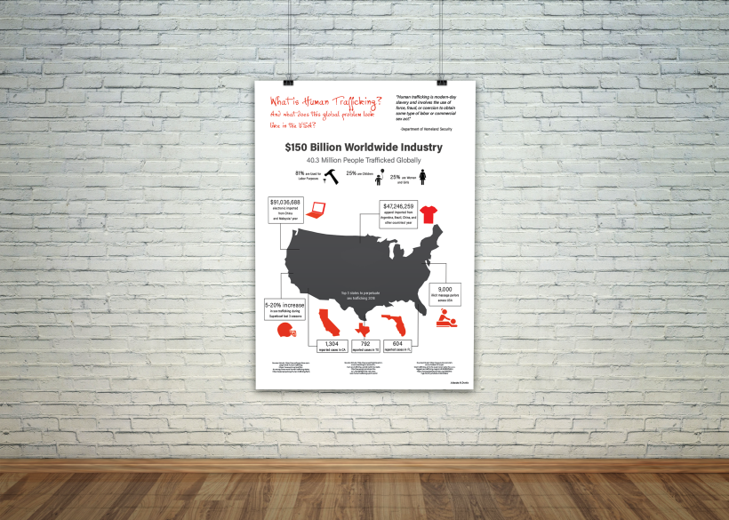 Human Trafficking Infographic Poster